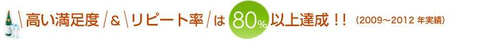 高い満足度&リピート率は80%以上達成!!